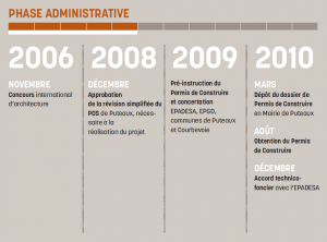 Chronologie-phases-administratives-300x222