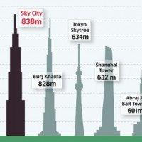 La Chine va construire le plus haut gratte-ciel du monde… en 90 jours !