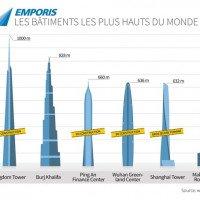 Les futurs plus hauts bâtiments du monde : qui sera le premier à franchir 1 000 mètres ?