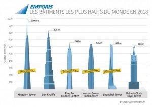 Les futurs plus hauts bâtiments du monde : qui sera le premier à franchir 1 000 mètres ? skyscraper-diagramm-frweb-gross-300x212