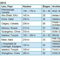 Emporis Skyscraper Award 2012 : Le gratte-ciel de l'année se trouve au Canada