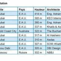 Chez soi au 101e étage : Les plus hauts édifices d'habitation du monde